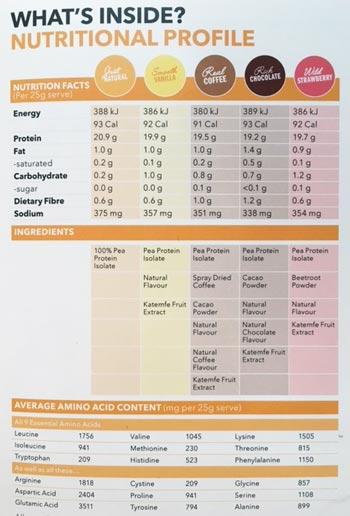 nuzest-clean-protein-nutritional-profile